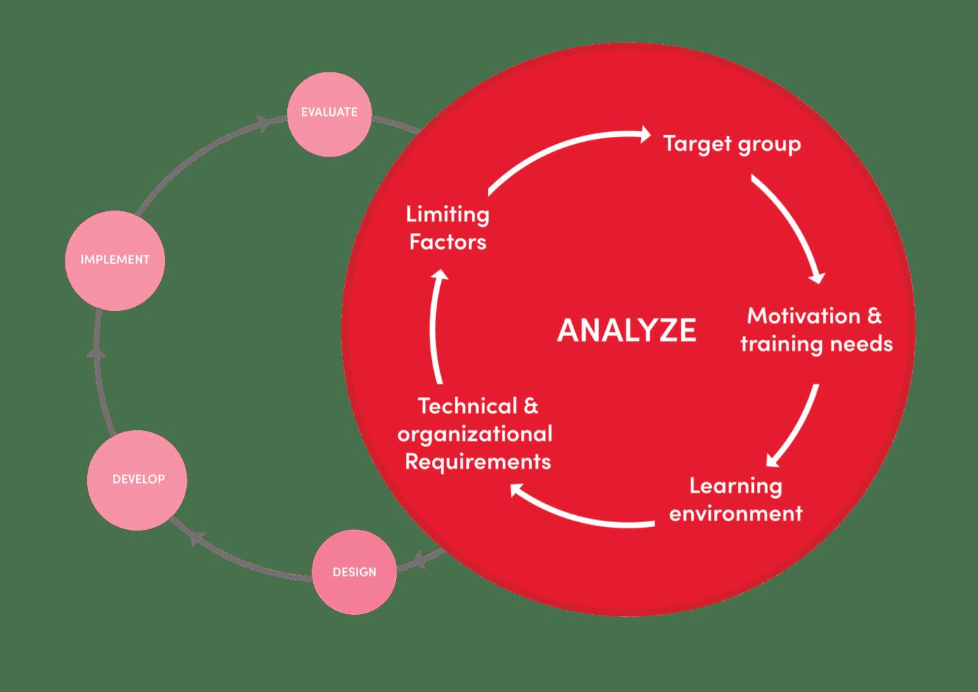 addie model phases
