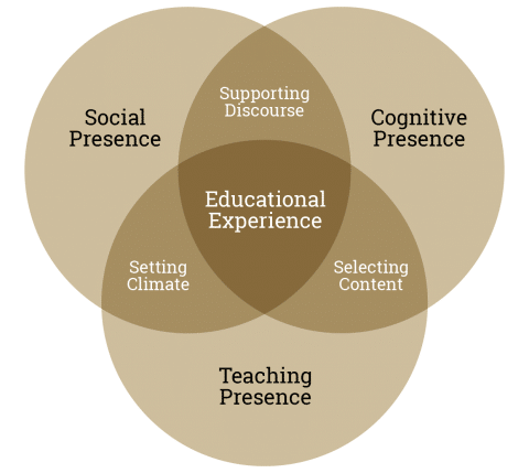 Social Presence within the Community of Inquiry Framework